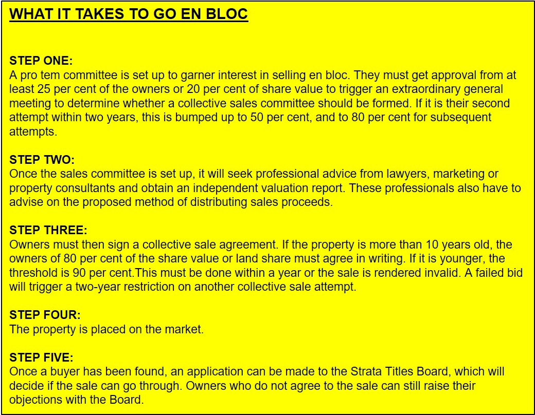steps to sell via enbloc